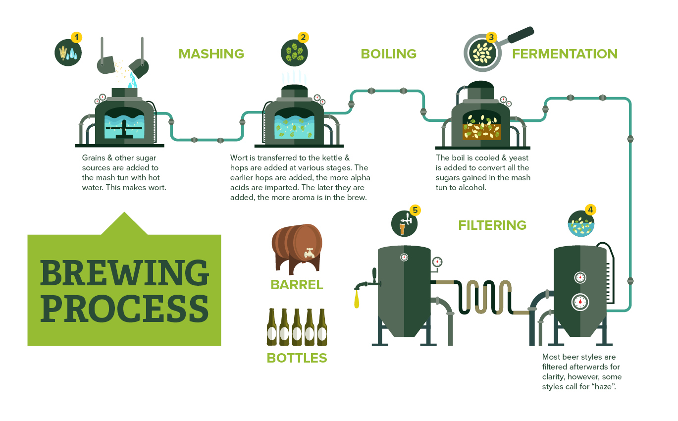 Beer & Wine Making - AB Agri-Business
