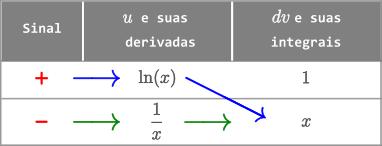 Exemplo 4 - Método Tabular - Integral de ln(x) dx
