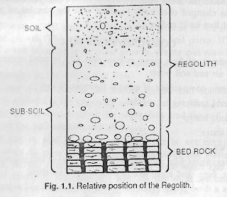 Concept of soil