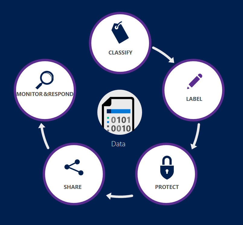 Data protection: why it matters and how to protect it