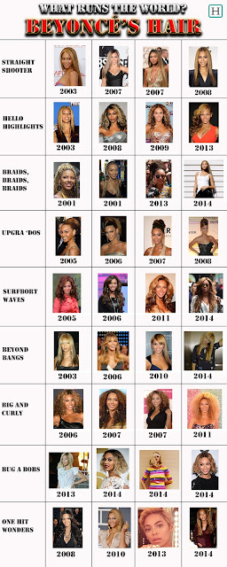 Beyonce Hair Infographic