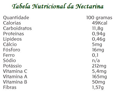 Tabela Nutricional da Nectarina (Prunus pérsica L.)