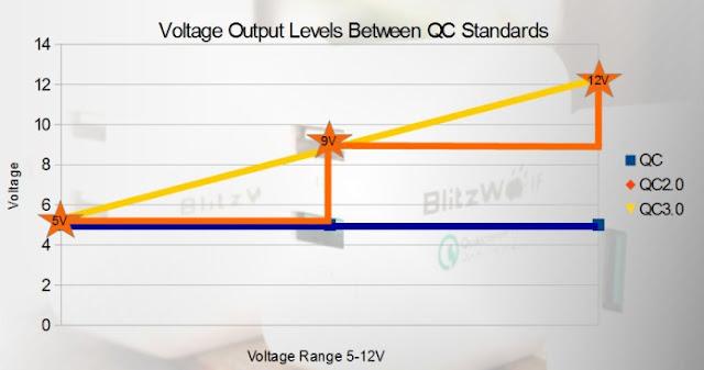 Różnice pomiędzy technologiami szybkiego ładowania Qualcomm Quick Charge. Infografika z blogu firmy BlitzWolf.
