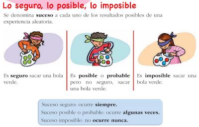 Resultado de imagen de posible imposible y seguro