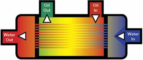 maxxTORQUE: Duramax Oil Cooling, Part 1