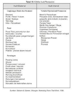 Posisi Audit Pemasaran Dalam Audit Manajemen
