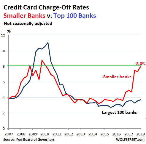 US-consumer-credit-card-charge-offs-2018