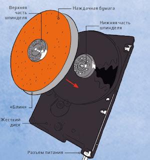 Самодельный точильный станок из жесткого диска