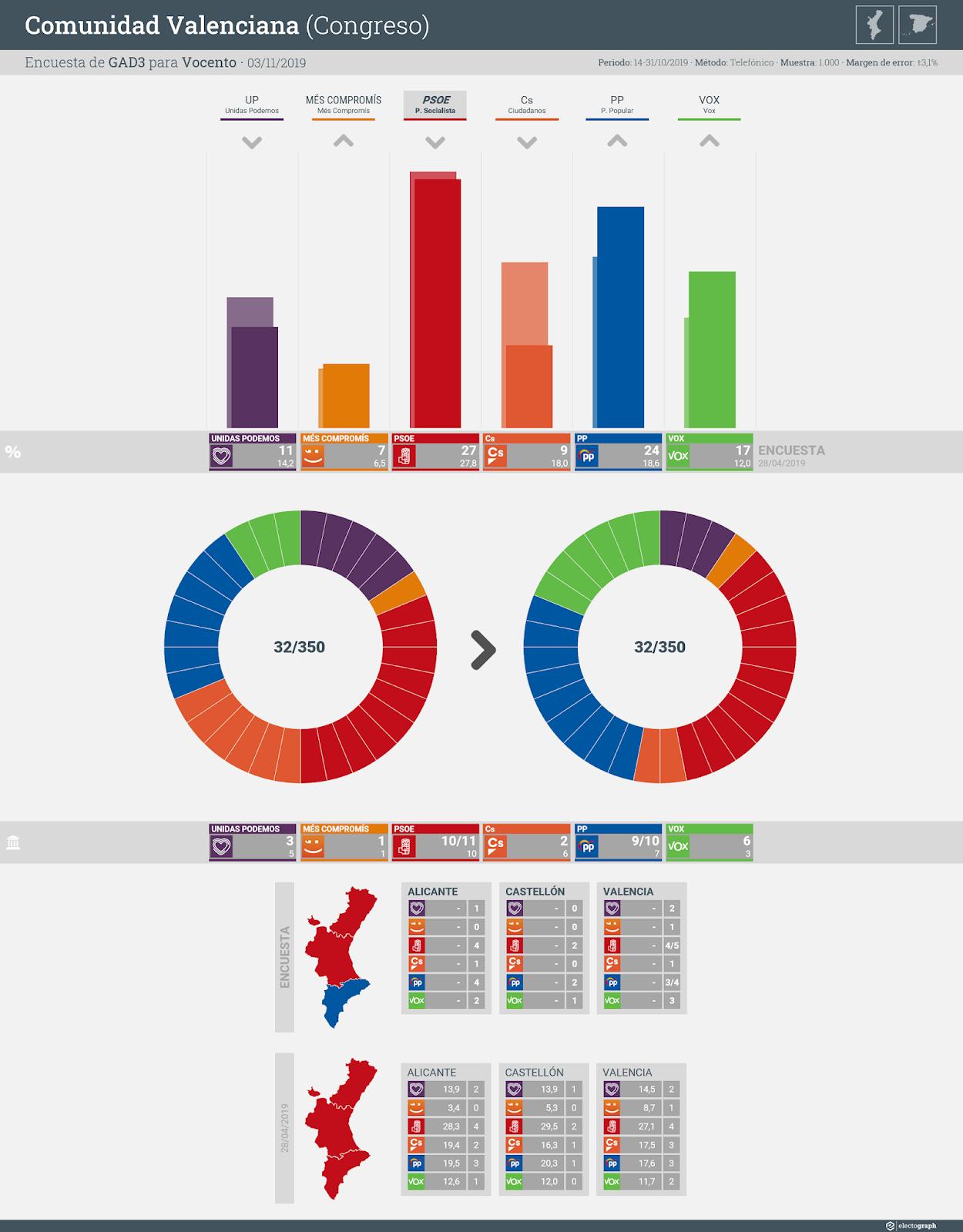 Gráfico de la encuesta para elecciones generales en la Comunidad Valenciana realizada por GAD3 para Vocento, 3 de noviembre de 2019