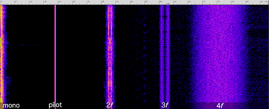 [Image: A spectrogram showing a signal at the audible frequency range, labeled 'mono', and four carriers centered at 19, 38, 57, and 76 kHz, labeled pilot, 2f, 3f, and 4f, respectively. Pilot is a pure sinusoid; 2f and 3f are several kHz wide signals with mirrored sidebands; and 4f is 20 kHz wide and resembles wideband noise.]