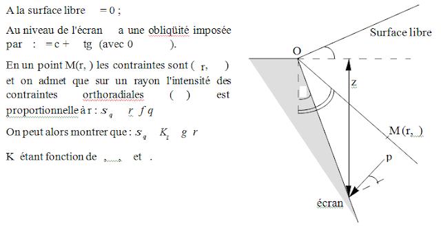 formule de boussinesq