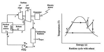 Mechanical Engineering: Rankine Cycle with Reheat