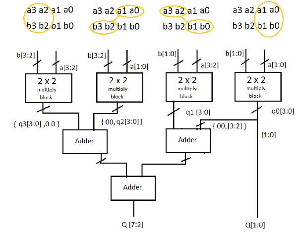 The Block Diagram Of 4