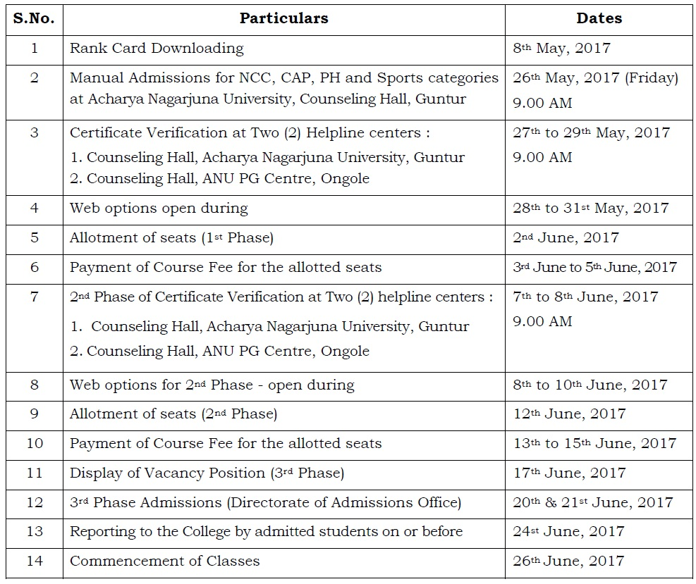 ANUPGCET 2017 Web Counselling
