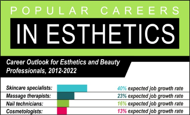 Image: Popular Careers in Esthetics [Infographic]
