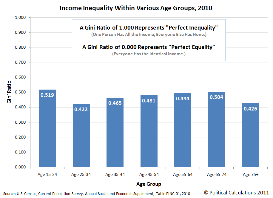 Income Inequality Within Various Age Groups, 2010