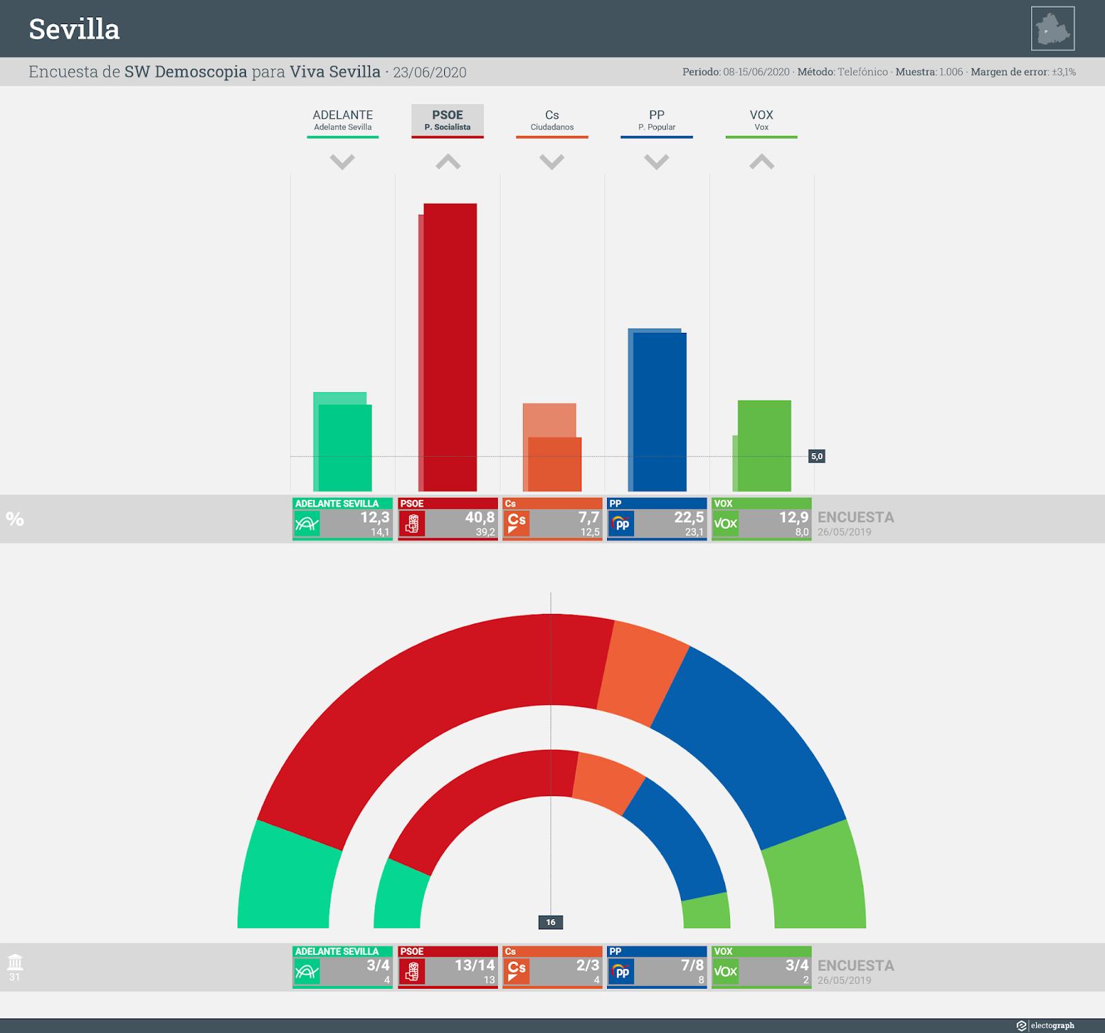 Gráfico de la encuesta para elecciones municipales en Sevilla realizada por SW Demoscopia para Viva Sevilla, 23 de junio de 2020