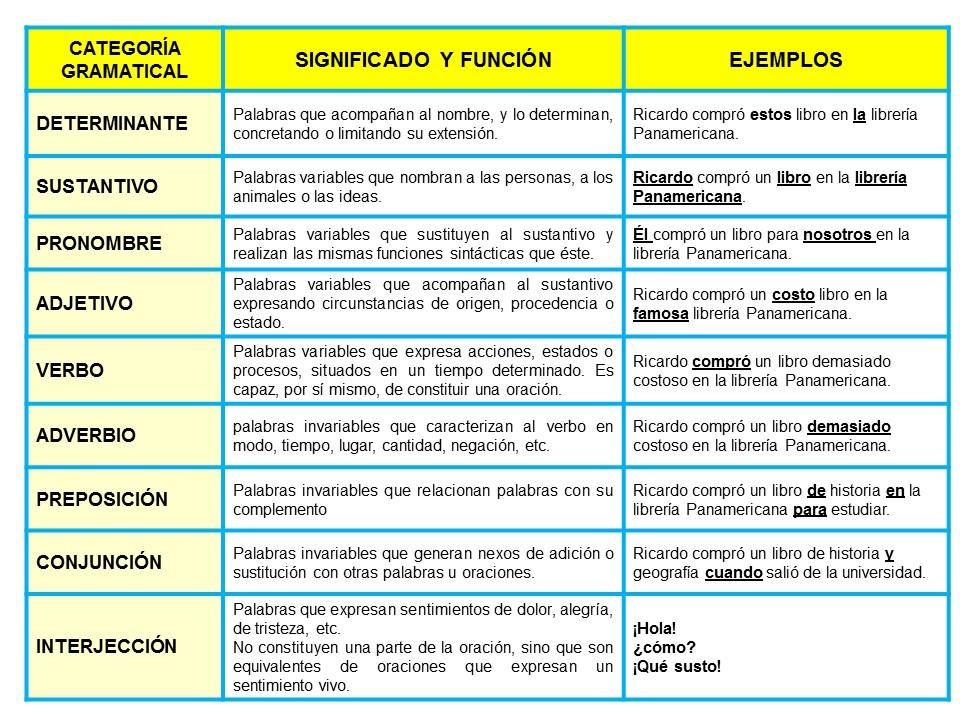 Las Categorías Gramaticales Puro Tip Artículos Y Publicaciones Masters Y Cursos