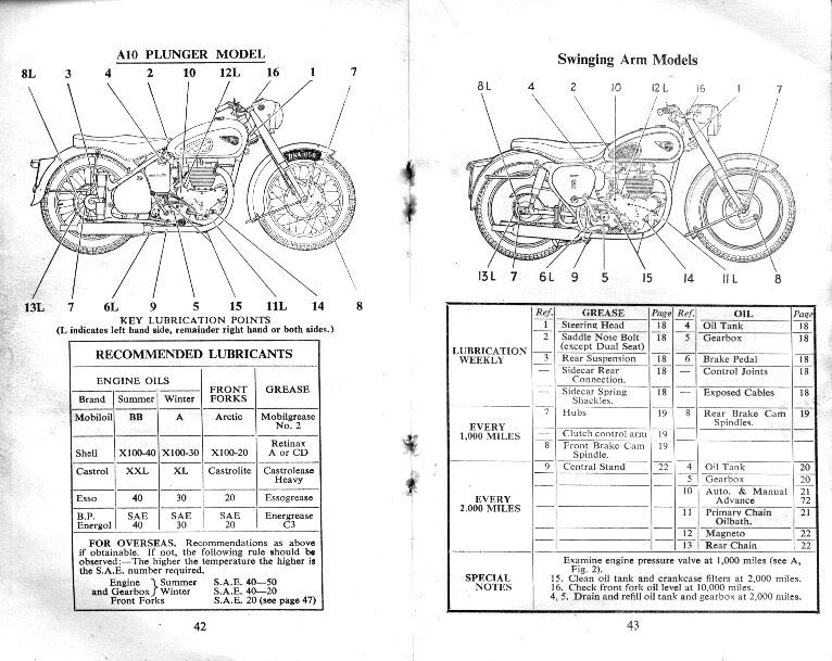 BSA Manual Book…!!! Instruction Manual for A7 Twin, A7