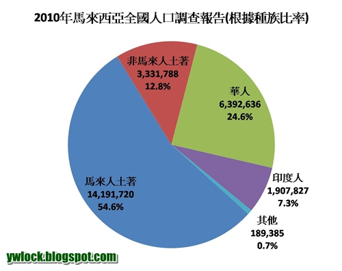 Lock's Simple Life 知足常樂: 2010年馬來西亞人口調查報告(分析一)