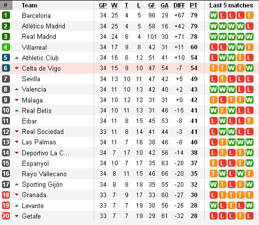 Klasemen Liga Spanyol Pekan ke-34