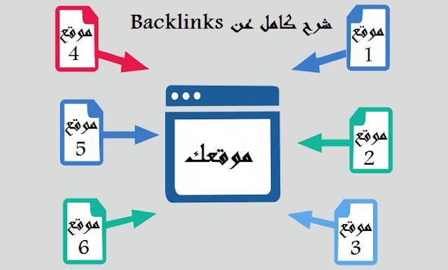 شرح كامل عن الباك لينك Backlinks انواعه وكيفية حصول عليه دوفلو