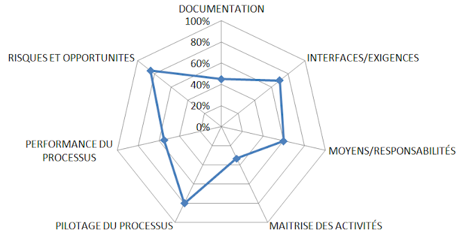 Exemple  Grille d'audit des processus et Matrice de Maturité [ISO 9001-2015]