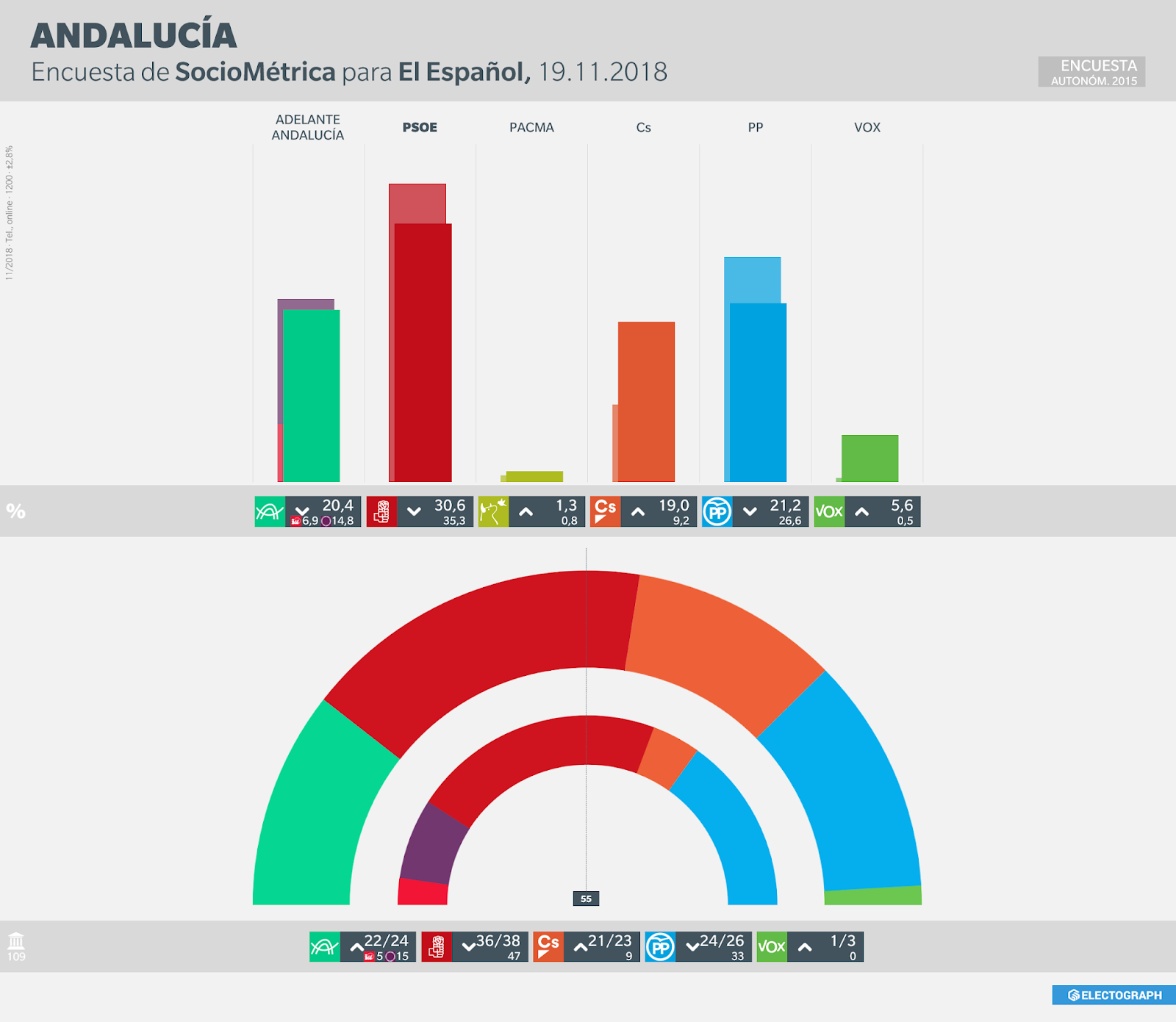 Gráfico de la encuesta para elecciones autonómicas en Andalucía realizada por SocioMétrica para El Español en noviembre de 2018