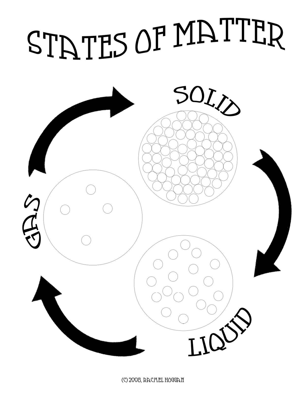 matter states science lesson coloring plan solids liquids gases teaching pages activities gas kindergarten printable grade handout activity lessons preschool