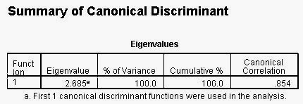 Analisis Diskriminan SPSS Summary Canonical
