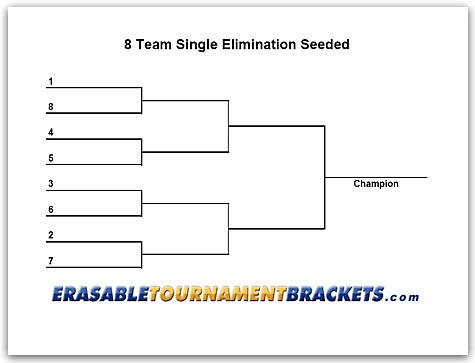 Allen americans blog echl playoff bracketology for 8 team bracket template
