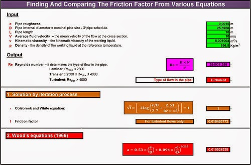 10 + 1 Ways To Find The Friction Factor In Pipes