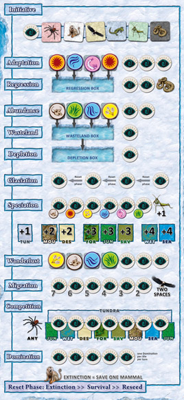 A column containing several rows of icons. From top to bottom, the rows are: Initiative (one icon for each class and a single action space); Adaptation (four spaces for element tokens – currently occupied by two suns, a water, and a grub – with three action spaces); Regression (a box to hold any tokens from the Adaptation row that were not taken last turn, plust two action spaces and a reptiles icon); Abundance (four spaces for element tokens – currently occupied by a meat, a grass, a water, and a grain – and two action spaces); Wasteland (a box to hold any tokens from the Abundance row that were not taken last turn, plust one action space); Depletion (a box to hold any tokens from the Depletion row that were not taken last turn, plus one action space); Glaciation (four action spaces with arrows indicating the movement of action pawns from one turn to the next); Speciation (which takes up two rows; the first has one action space for each element, plus an insect icon, and the second shows how many species to place in each terrain type; the tundra icon has +1, the mountain and desert icons have +2, the forest, jungle, and savannah icons have +3, and the wetlands and sea icons have +4); Wanderlust (four spaces for element tokens – currently occupied by a grain, a meat, a water, and a grass – and three action spaces); Migration (six action spaces labelled in descending order from 7 to 2, and a bird icon labelled 'two spaces'); Copmetition (the arachnic icon labelled 'any' and eight terrain icons with an action space between each, with the terrain type 'tundra' labelled above them); Domination (five action spaces), and the Reset Phase instructions, which read 'Extinction >> Survival >> Reseed,' and has the mammal icon above 'Extinction' labelled 'Extinction = Save One Mammal.'