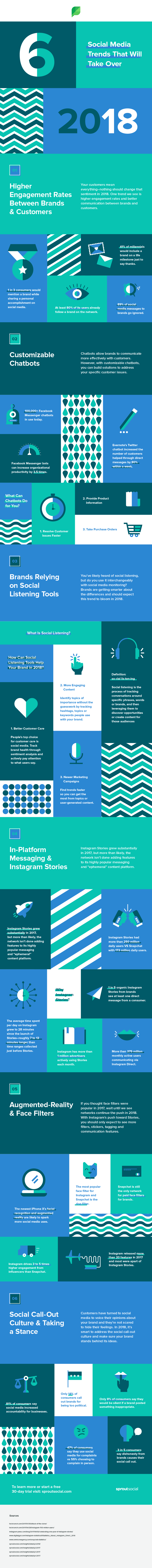 6 Social Media Trends That Will Take Over 2018 - infographic