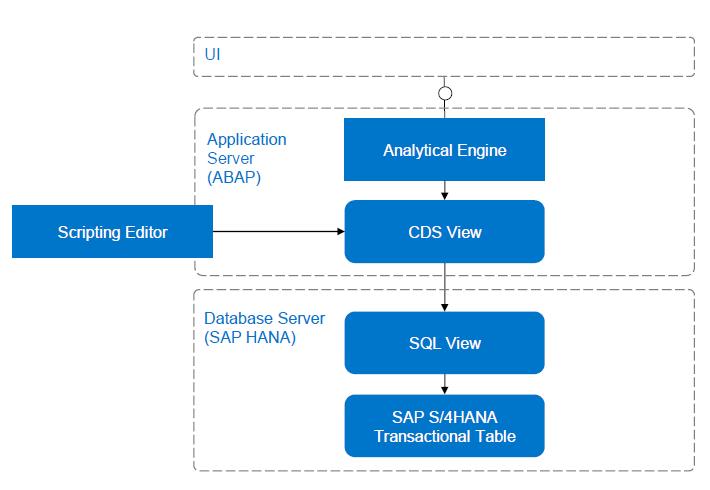 SAP ABAP Central: Concatenate multiple records in a single field