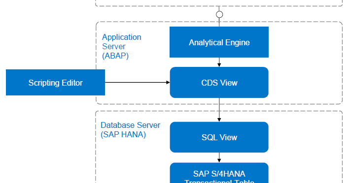 SAP ABAP Central: Concatenate multiple records in a single field
