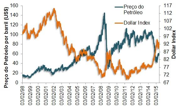 A Razão Por Trás Dessa Correlação é Que Maioria Dos Contratos Envolvendo O Petróleo Liquidada Em Dólares Quanto Maior Poder De Compra Da Moeda