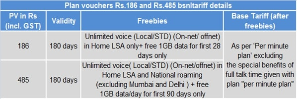 Bsnl Introduces Unlimited Calls In Home And National