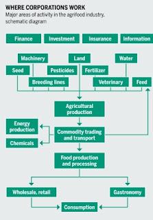 http://agriculturers.com/el-atlas-agroalimentario-que-explica-la-monopolizacion-agricola/