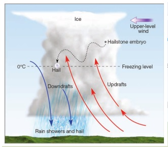 Cuaca dan penerbangan - Cumulonimbus