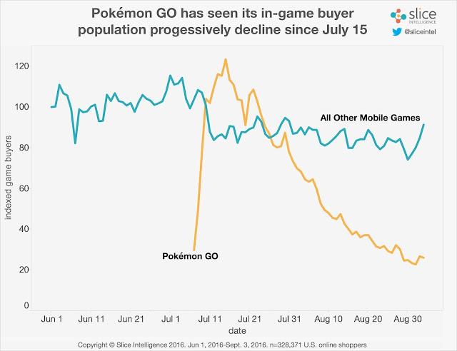Pokémon GO sobre uma queda significativa de consumidores desde julho.