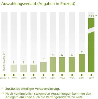 oekorenta erneuerbare energien ix auszahlungen rendite vorab 2017 umweltfonds hochrentabel erfahrung bewertung vergleich rating gub zeichnen rabattt agionachlass kein agio