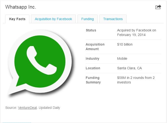 Founder of Whatsapp - WHATSAPP MESSENGER