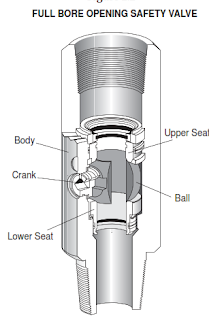 FULL BORE OPENING SAFETY VALVE