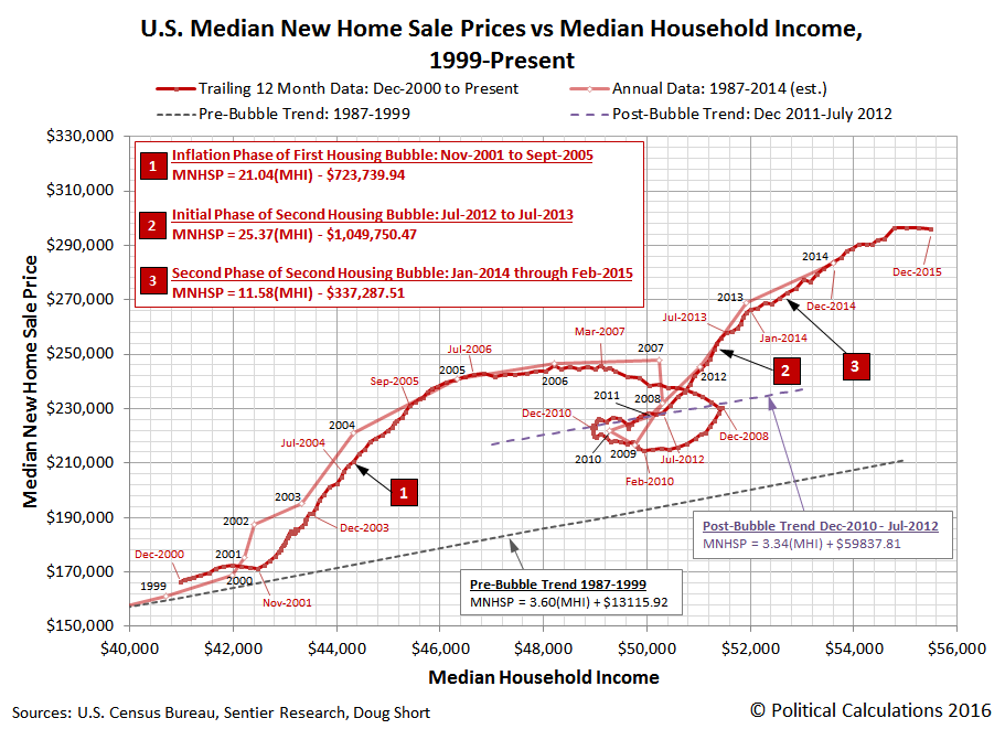 U.S. Median New Home Sale Prices vs Median Household Income, December 2000 through December 2015