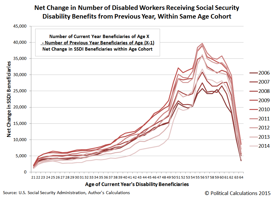 Net Change in Number of Disabled Workers Receiving Social Security Disability Benefits from Previous Year, Within Same Age Cohort, 2006-2014