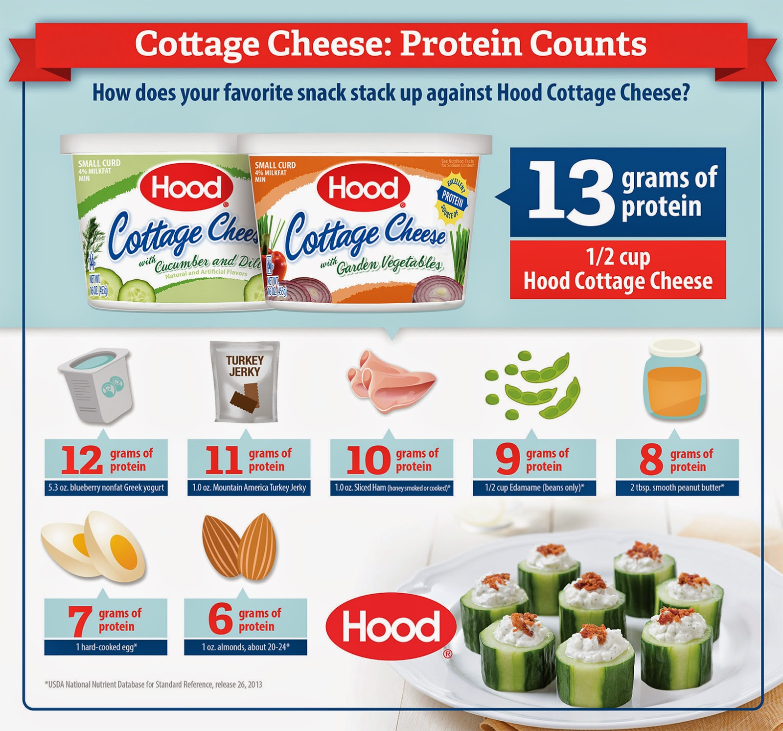 Earlier This Year, Hood Released Their Delicious, Creamy, High Protein And  Nutrient Rich Cottage Cheese In New Flavors Of Garden Veggie And Cucumber  Dill.