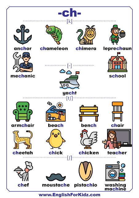 Consonant digraph phonics sounds chart