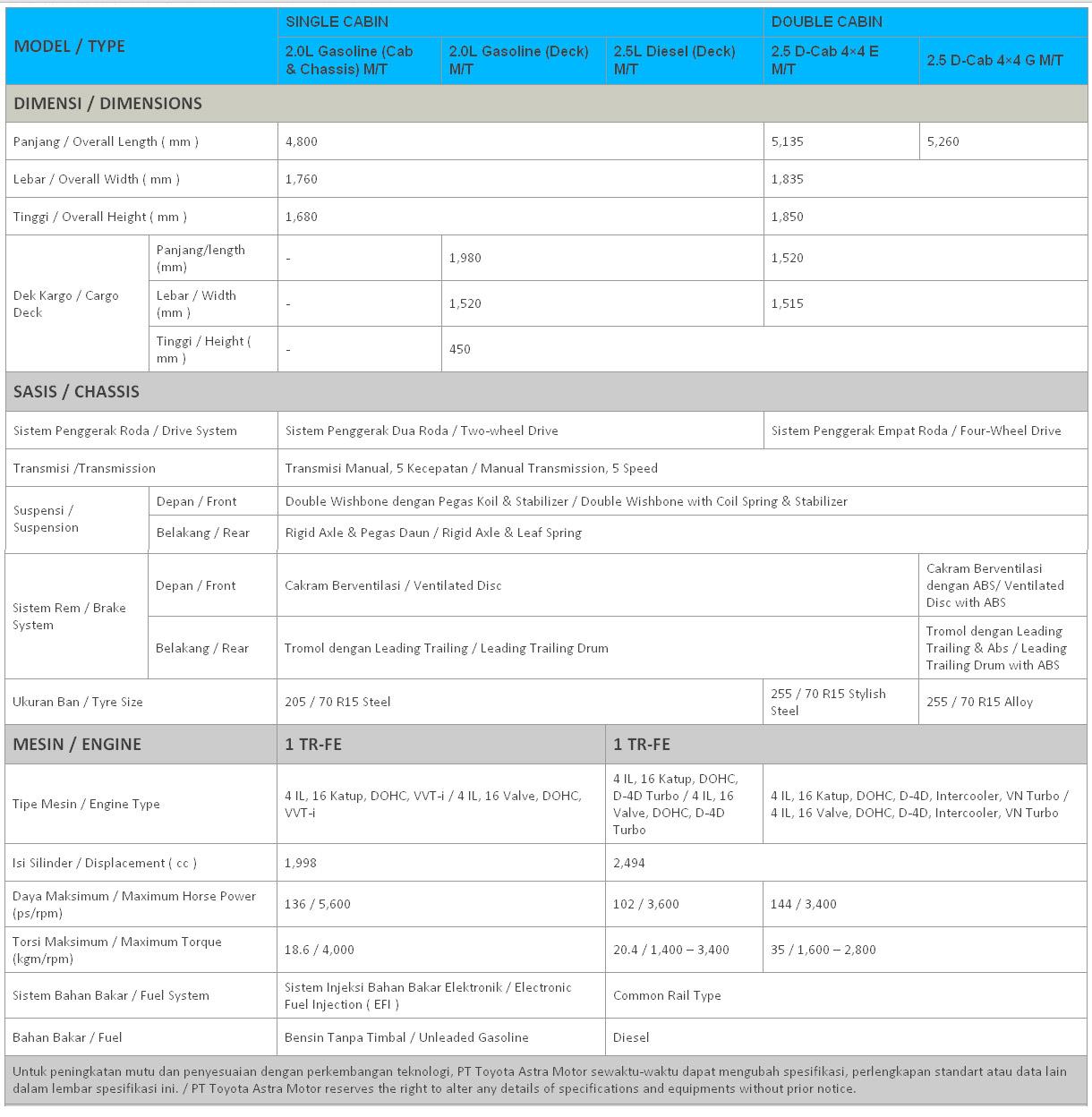 New Kijang Innova Spesifikasi Perbedaan Agya G Dan Trd Toyota Hilux Baru Mobil 2015