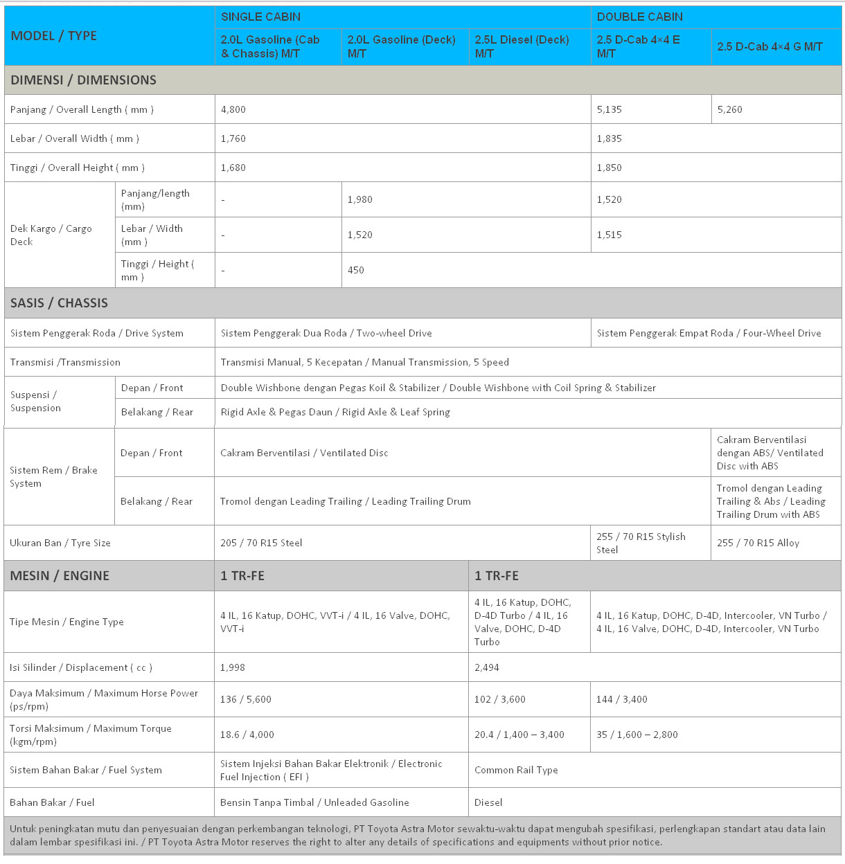spesifikasi toyota all new kijang innova brand alphard price hilux baru mobil 2015